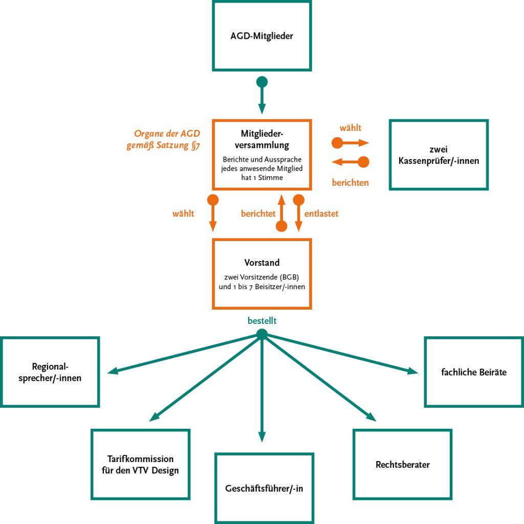 Die satzungsgemäße Struktur der AGD.