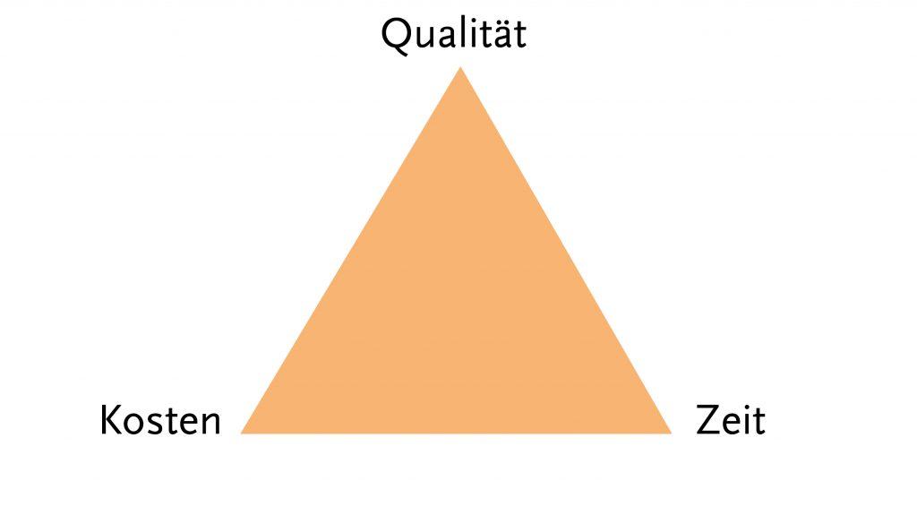 Projektpyramide Ausgang