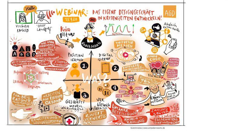 Antje Dennewitz Scetchnotes des Webinar_15.4._AGD